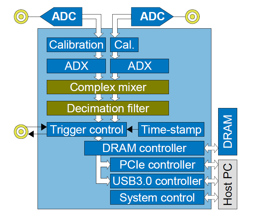 FW2DDC Block Diagram
