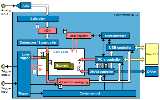 ADQ Development Kit block diagram