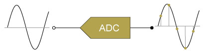 The transfer function of ADCs