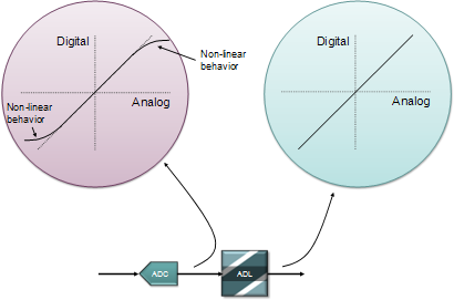 ADL - Linearization for ADCs